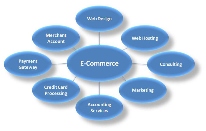 Ecommerce Portal in Mumbai in 4999/- Only